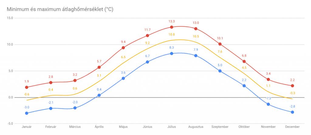 Izland időjárás: minimum és maximum átlaghőmérsékleti grafikon
