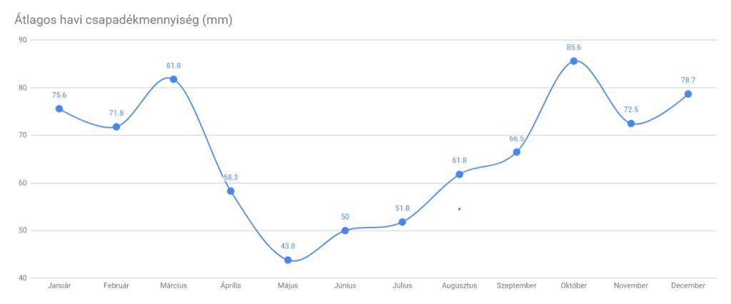 Havi átlagos csapadékmennyiség Izlandon. Májusban és júniusban hullik a legkevesebb csapadék