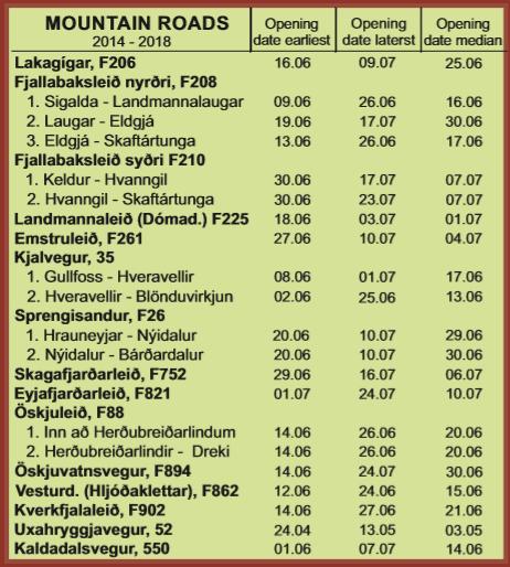 Az izlandi felföldi utak megnyitásának időpontjai