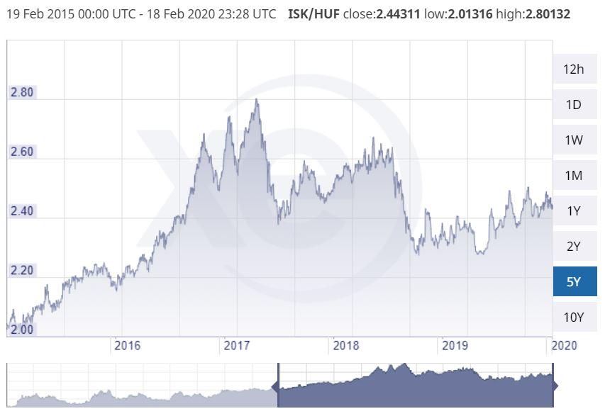 Izland tudnivalók - korona és forint 5 éves árfolyama